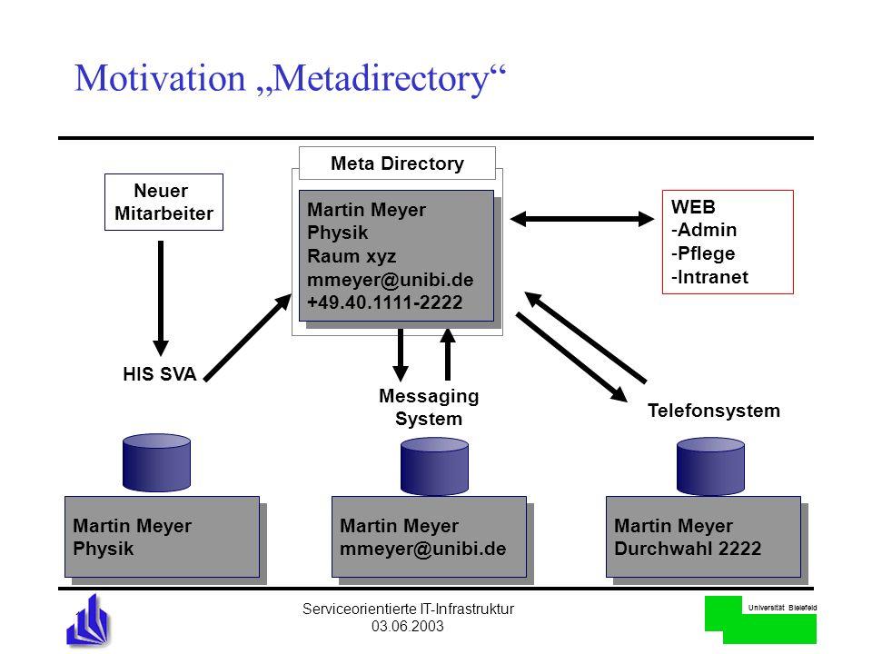 Universität Bielefeld Serviceorientierte IT-Infrastruktur 03.06.2003 12 Martin Meyer Physik Martin Meyer Physik Martin Meyer mmeyer@unibi.de Martin Me
