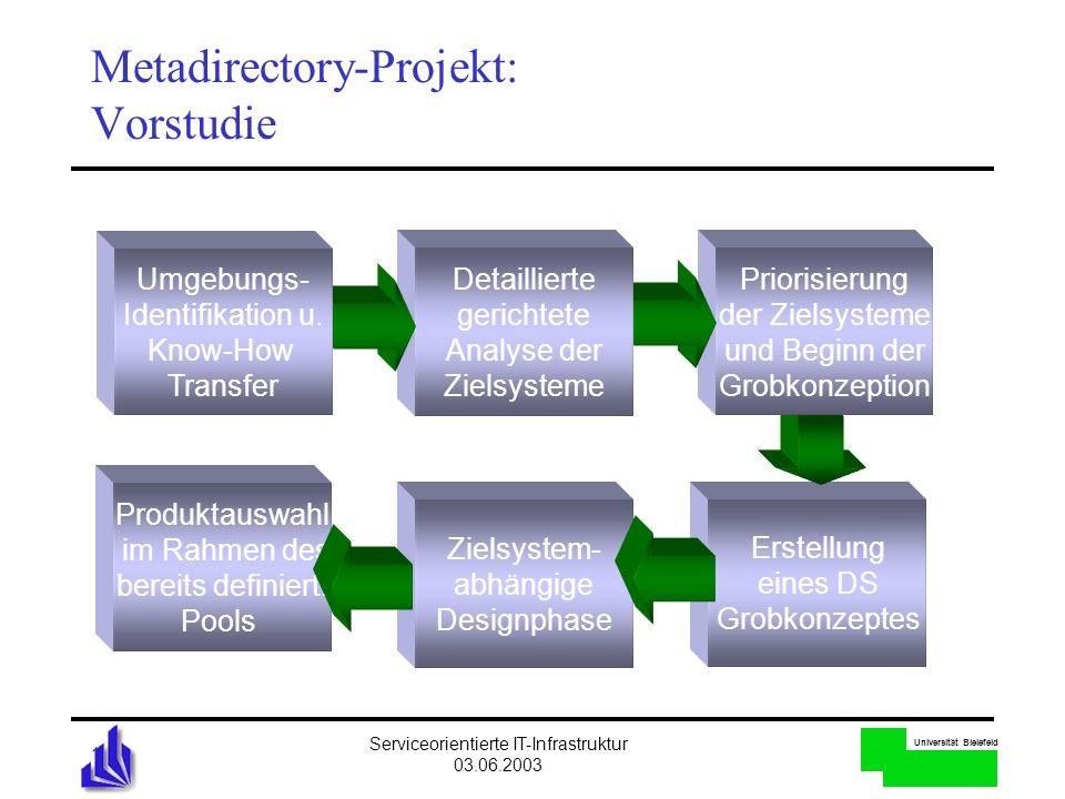 Universität Bielefeld Serviceorientierte IT-Infrastruktur 03.06.2003 16 Metadirectory-Projekt: Vorstudie Produktauswahl im Rahmen des bereits definier