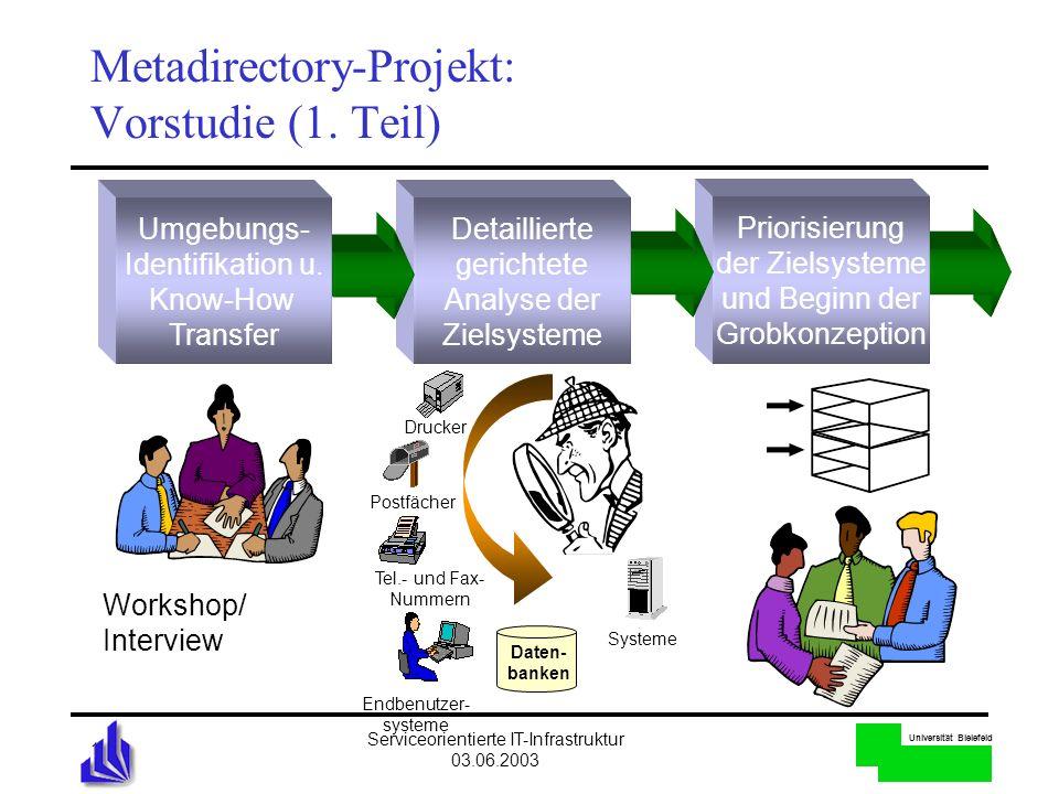 Universität Bielefeld Serviceorientierte IT-Infrastruktur 03.06.2003 17 Workshop/ Interview Drucker Postfächer Tel.- und Fax- Nummern Systeme Daten- b