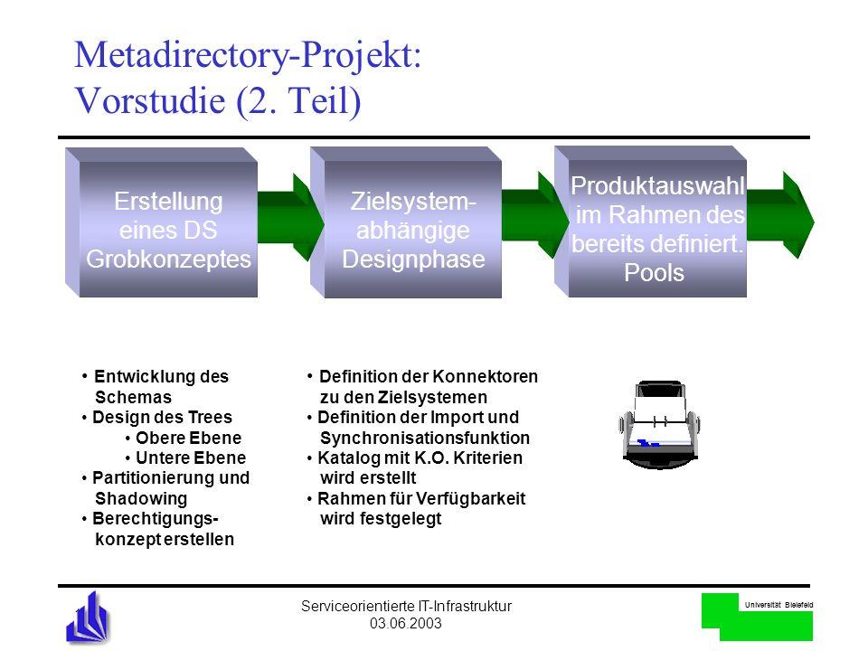 Universität Bielefeld Serviceorientierte IT-Infrastruktur 03.06.2003 18 Metadirectory-Projekt: Vorstudie (2. Teil) Produktauswahl im Rahmen des bereit