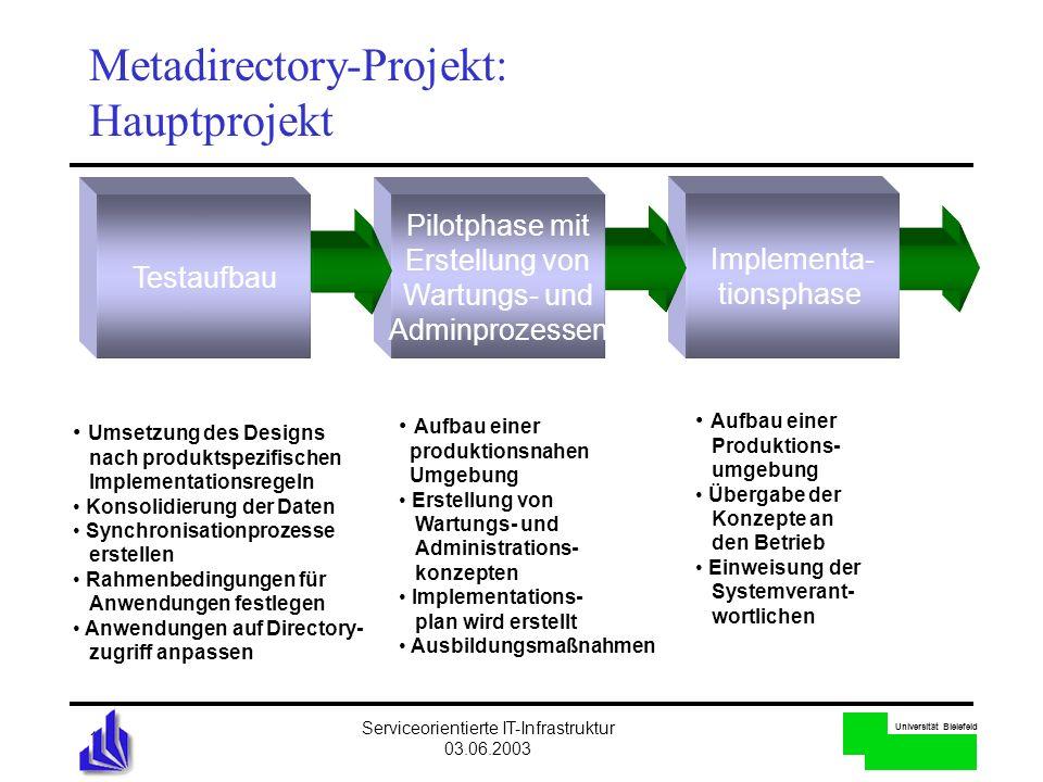 Universität Bielefeld Serviceorientierte IT-Infrastruktur 03.06.2003 19 Metadirectory-Projekt: Hauptprojekt Implementa- tionsphase Pilotphase mit Erst