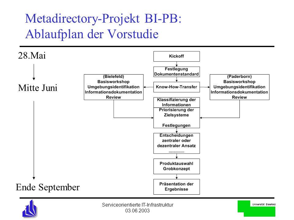 Universität Bielefeld Serviceorientierte IT-Infrastruktur 03.06.2003 20 Metadirectory-Projekt BI-PB: Ablaufplan der Vorstudie Ende September 28.Mai Mi
