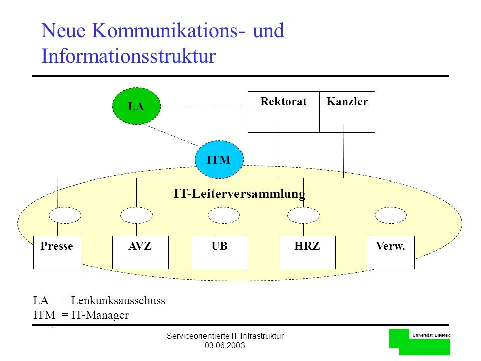 Universität Bielefeld Serviceorientierte IT-Infrastruktur 03.06.2003 3 Neue Kommunikations- und Informationsstruktur IT-Leiterversammlung RektoratKanz