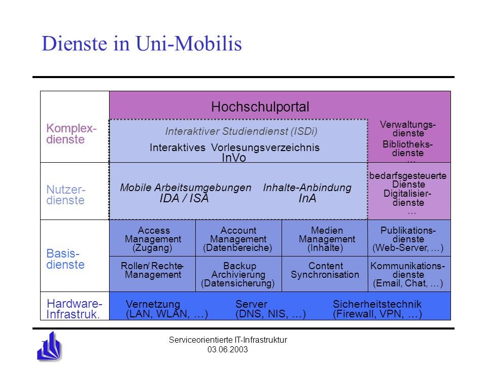 Universität Bielefeld Serviceorientierte IT-Infrastruktur 03.06.2003 7 Dienste in Uni-Mobilis Nutzer- dienste Basis- dienste Interaktiver Studiendiens