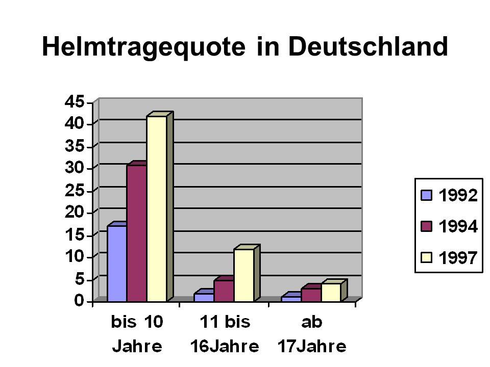 Helmtragequote in Deutschland