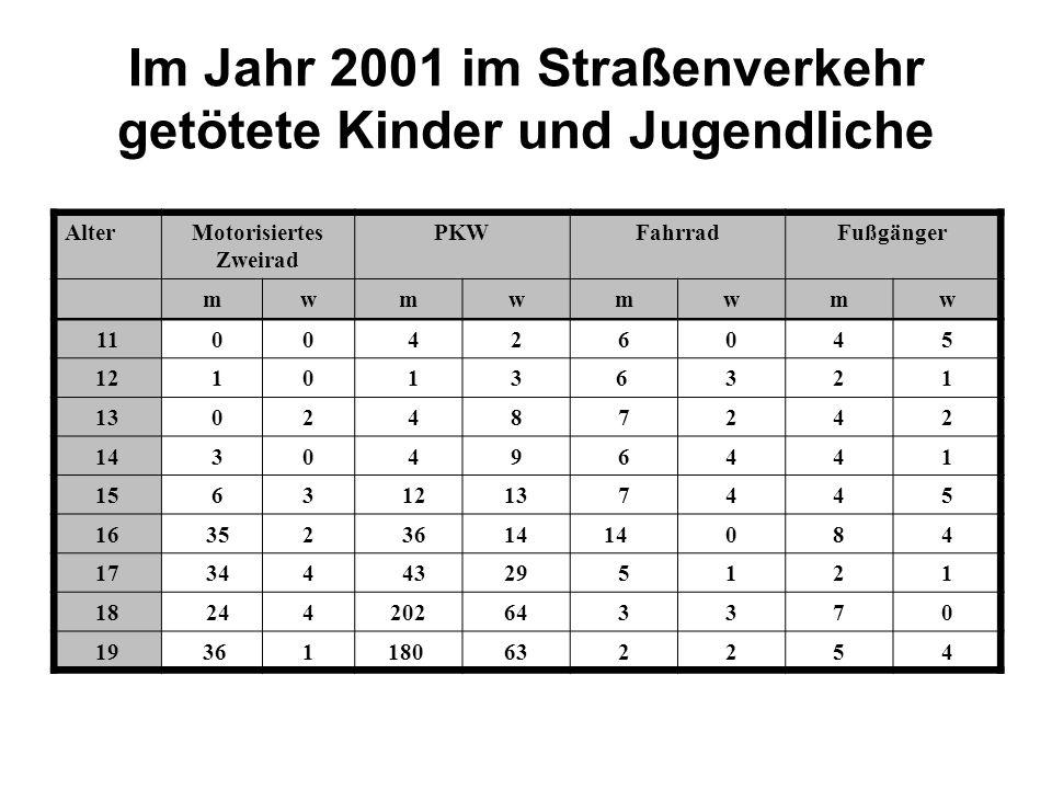 Im Jahr 2001 im Straßenverkehr getötete Kinder und Jugendliche AlterMotorisiertes Zweirad PKWFahrradFußgänger mwmwmwmw 11 00 426045 12 10 13 6321 13 0