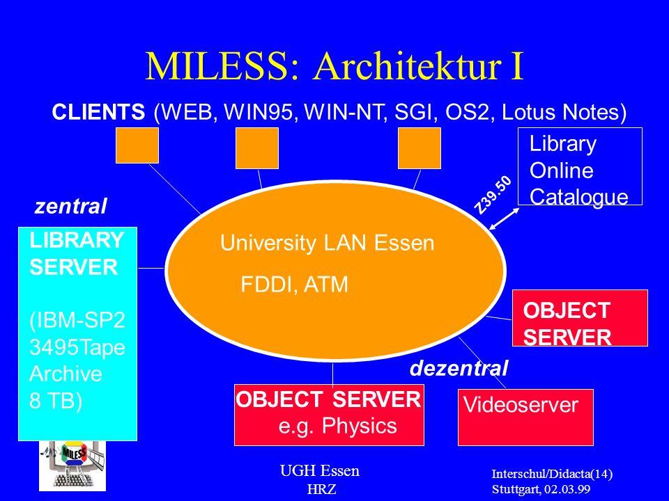 UGH Essen HRZ Interschul/Didacta Stuttgart, 02.03.99 (14) LIBRARY SERVER (IBM-SP2 3495Tape Archive 8 TB) OBJECT SERVER e.g. Physics Videoserver OBJECT