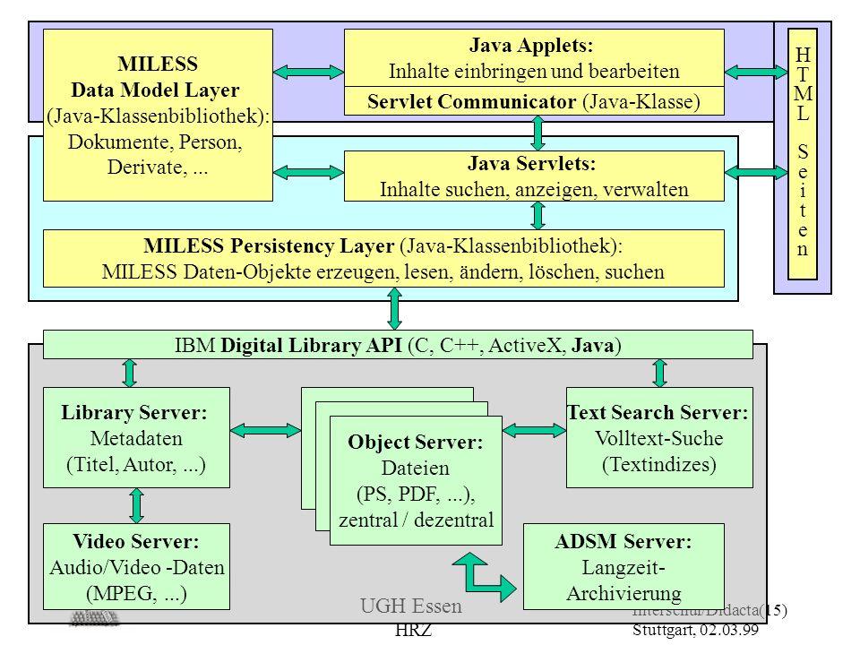 UGH Essen HRZ Interschul/Didacta Stuttgart, 02.03.99 (15) MILESS Persistency Layer (Java-Klassenbibliothek): MILESS Daten-Objekte erzeugen, lesen, änd
