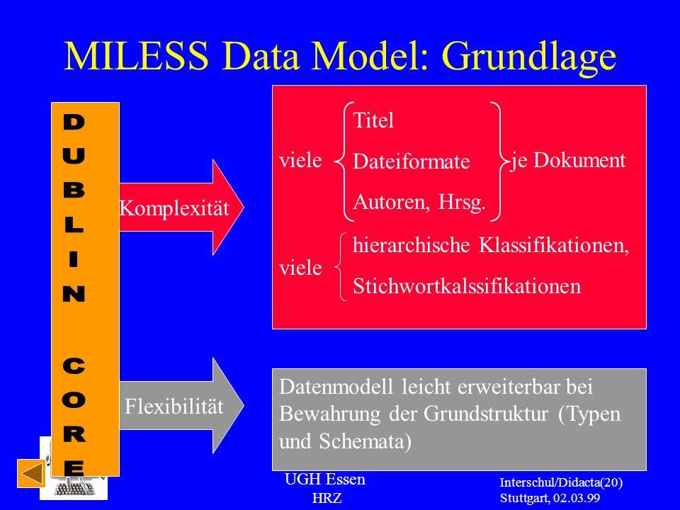 UGH Essen HRZ Interschul/Didacta Stuttgart, 02.03.99 (20) MILESS Data Model: Grundlage Komplexität viele Titel Dateiformate Autoren, Hrsg. hierarchisc