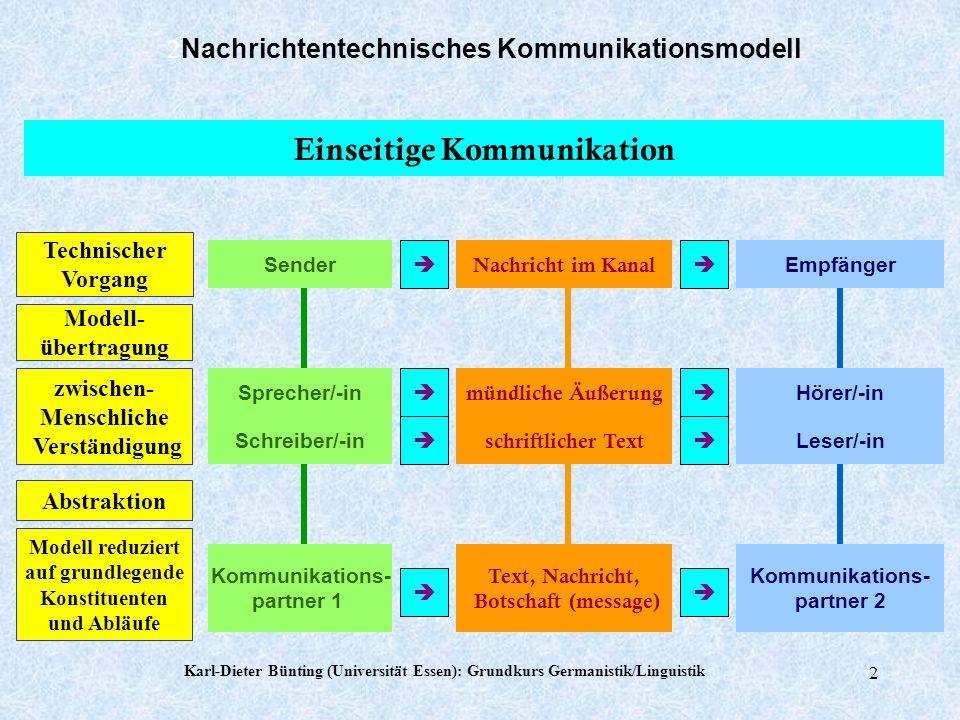 Karl-Dieter Bünting (Universität Essen): Grundkurs Germanistik/Linguistik 1 Grundkurs Linguistik Thema 1 Menschliche Verständigung Kommunikation