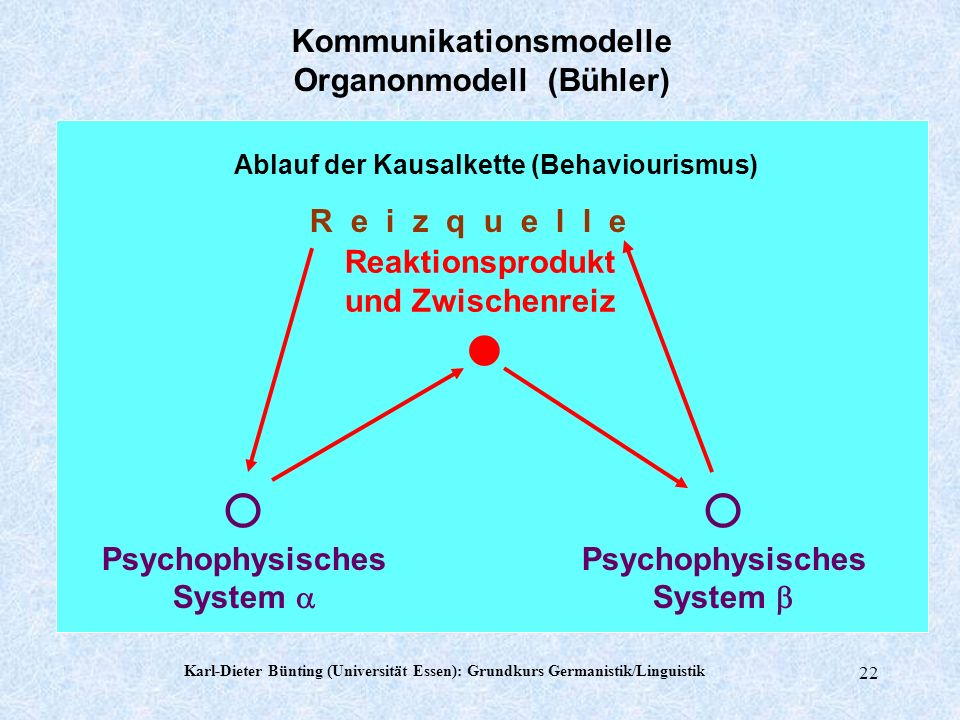 Karl-Dieter Bünting (Universität Essen): Grundkurs Germanistik/Linguistik 21 einer der andere die Dinge organum einer... dem anderen... über die Dinge