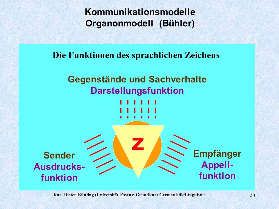 Karl-Dieter Bünting (Universität Essen): Grundkurs Germanistik/Linguistik 22 Kommunikationsmodelle Organonmodell (Bühler) R e i z q u e l l e Psychoph