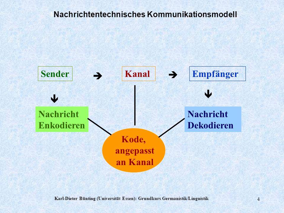 Karl-Dieter Bünting (Universität Essen): Grundkurs Germanistik/Linguistik 3 Wechselseitige Kommunikation Sender Nachricht im Kanal Empfänger Sprecher/