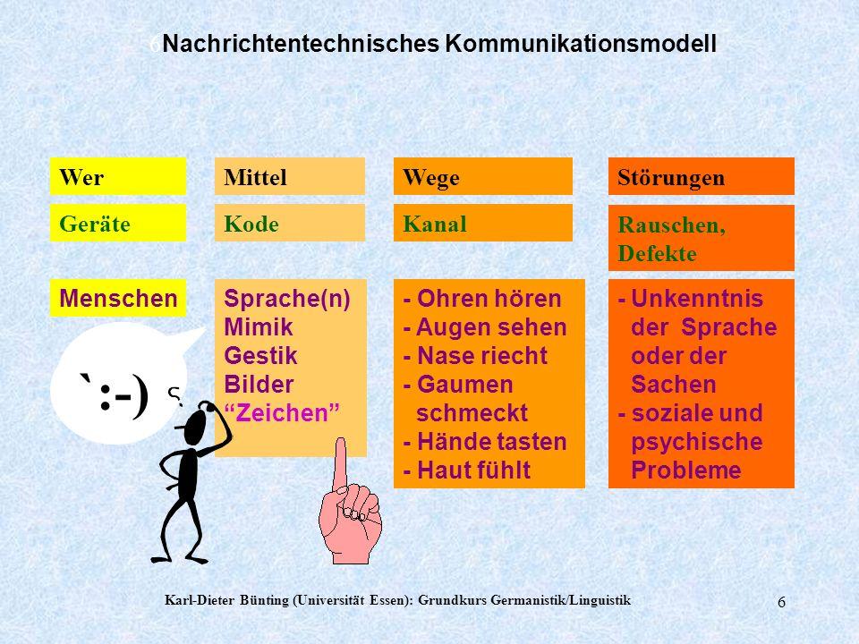 Karl-Dieter Bünting (Universität Essen): Grundkurs Germanistik/Linguistik 5 Kommunikationspartner 1 Idee, Intention im Kopf Kode Sender Text Text als