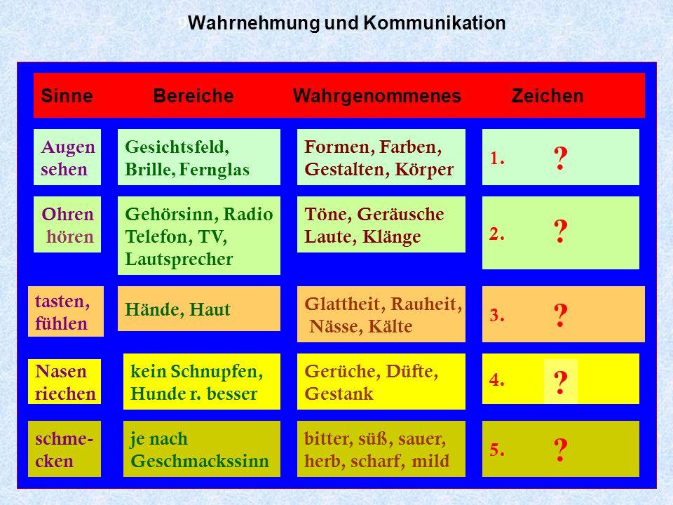 Karl-Dieter Bünting (Universität Essen): Grundkurs Germanistik/Linguistik 8 8 Wahrnehmung und Kommunikation Zeichen SubstanzFormBedeutung + + Holz Ste