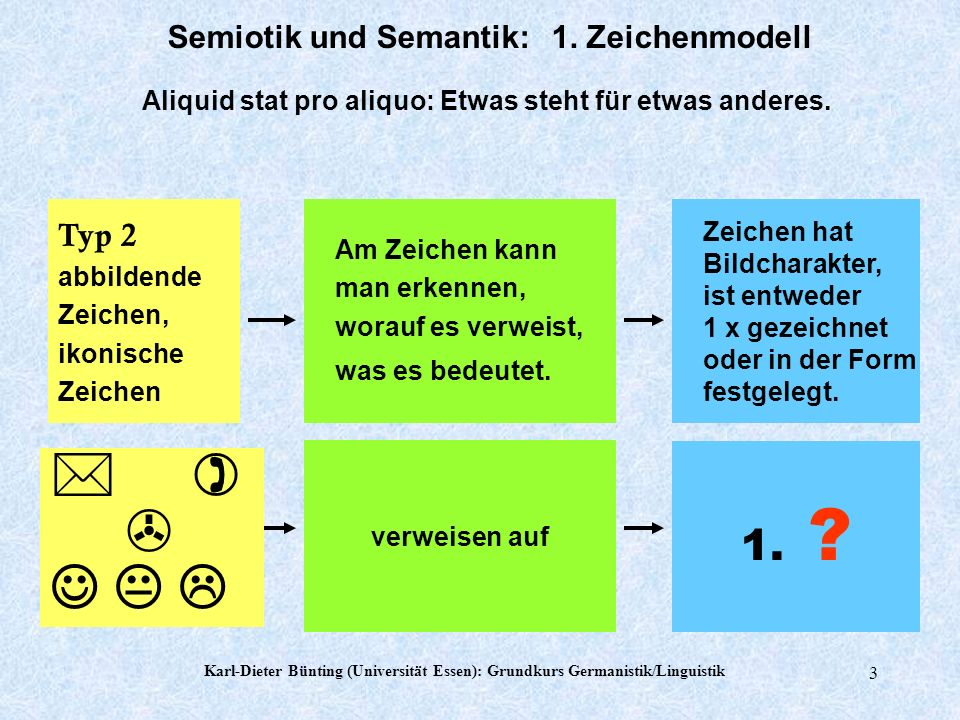 Karl-Dieter Bünting (Universität Essen): Grundkurs Germanistik/Linguistik 2 Typ 1 natürliche Zeichen, Anzeichen, Symptome natürlicher Zusammenhang zwischen Wahrgenommenem und dem, worauf es verweist Zeichen ist zugleich Teil des anderen.