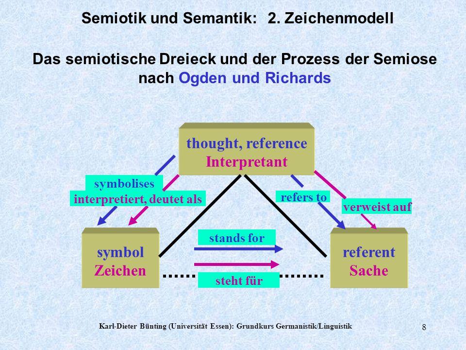 Karl-Dieter Bünting (Universität Essen): Grundkurs Germanistik/Linguistik 7 Zeichentypen (Zusammenfassung) Signale mit hoher Appellfunktion, alle drei Typen 1.