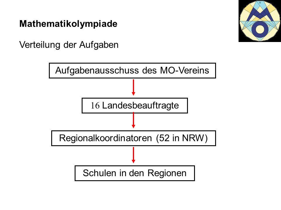 Mathematikolympiade Aufgabenausschuss des MO-Vereins 16 Landesbeauftragte Regionalkoordinatoren (52 in NRW) Schulen in den Regionen Verteilung der Auf