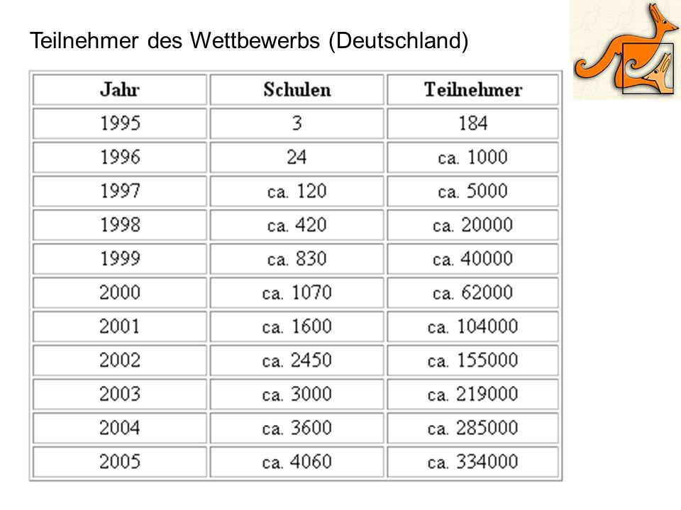 Teilnehmer des Wettbewerbs (Deutschland)