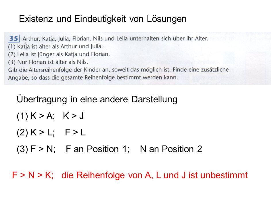 Existenz und Eindeutigkeit von Lösungen Übertragung in eine andere Darstellung (1)K > A; K > J (2)K > L; F > L (3)F > N; F an Position 1; N an Position 2 Weitere Fragestellungen: Welche Aussage war überflüssig?