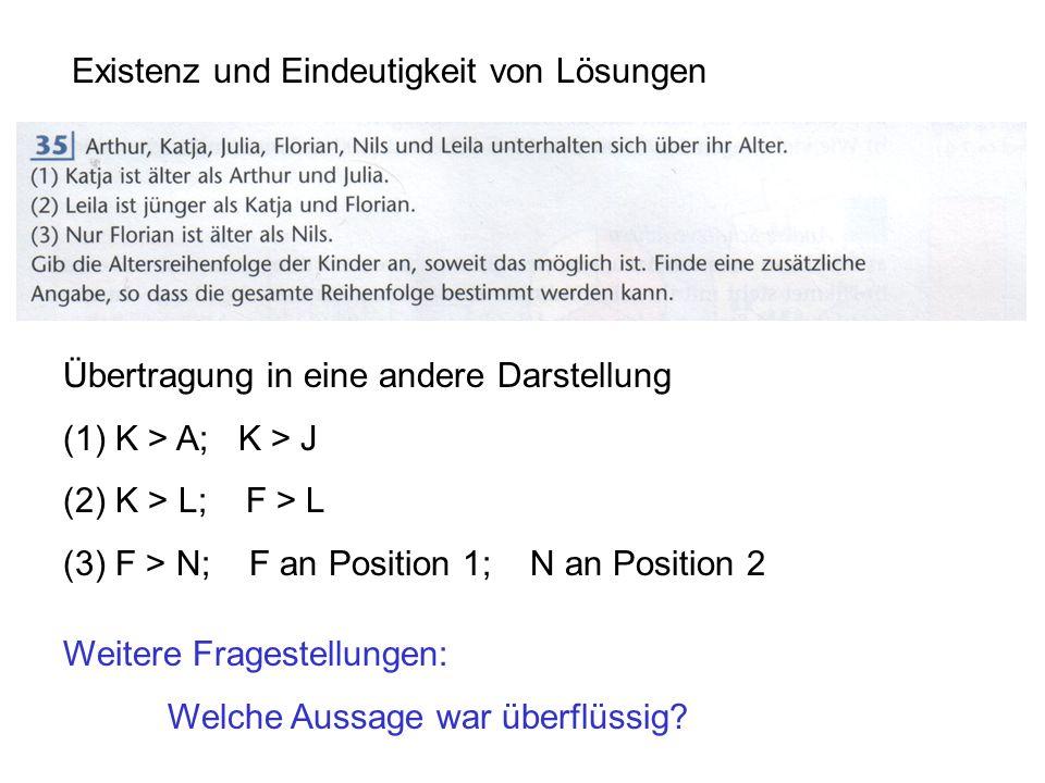 Existenz und Eindeutigkeit von Lösungen Übertragung in eine andere Darstellung (1)K > A; K > J (2)K > L; F > L (3)F > N; F an Position 1; N an Position 2 Weitere Fragestellungen: Ersetze (2) durch Florian ist jünger als Leila.