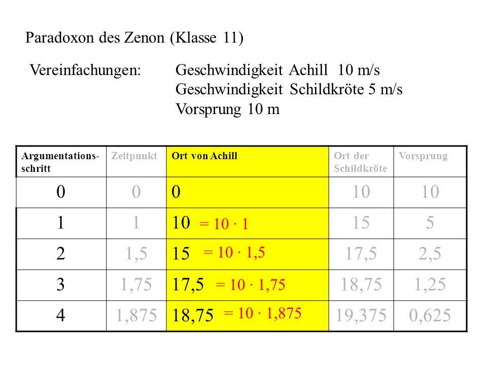 Paradoxon des Zenon (Klasse 11) Vereinfachungen: Geschwindigkeit Achill 10 m/s Geschwindigkeit Schildkröte 5 m/s Vorsprung 10 m Argumentations- schritt ZeitpunktOrt von AchillOrt der Schildkröte Vorsprung 00010 11 155 21,51517,52,5 31,7517,518,751,25 41,87518,7519,3750,625 = 10 · 1 = 10 · 1,5 = 10 · 1,75 = 10 · 3/2 = 10 · 7/4 = 10 · 1,875= 10 · 15/8