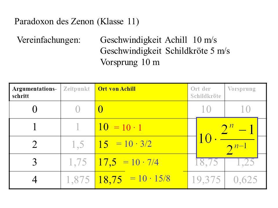 Zusammenstellung einiger Problemlösestrategien Systematisches Probieren Vorwärtsarbeiten / Rückwärtsarbeiten Transformation in eine andere Darstellungsart - Gleichung, Term, Graph, Skizze, Tabelle Mustererkennung Reduktion des Schwierigkeitsgrades - Komplexität, einfachere Werte, Umkehraufgabe Zerlegung in Teilprobleme Analogiebildung