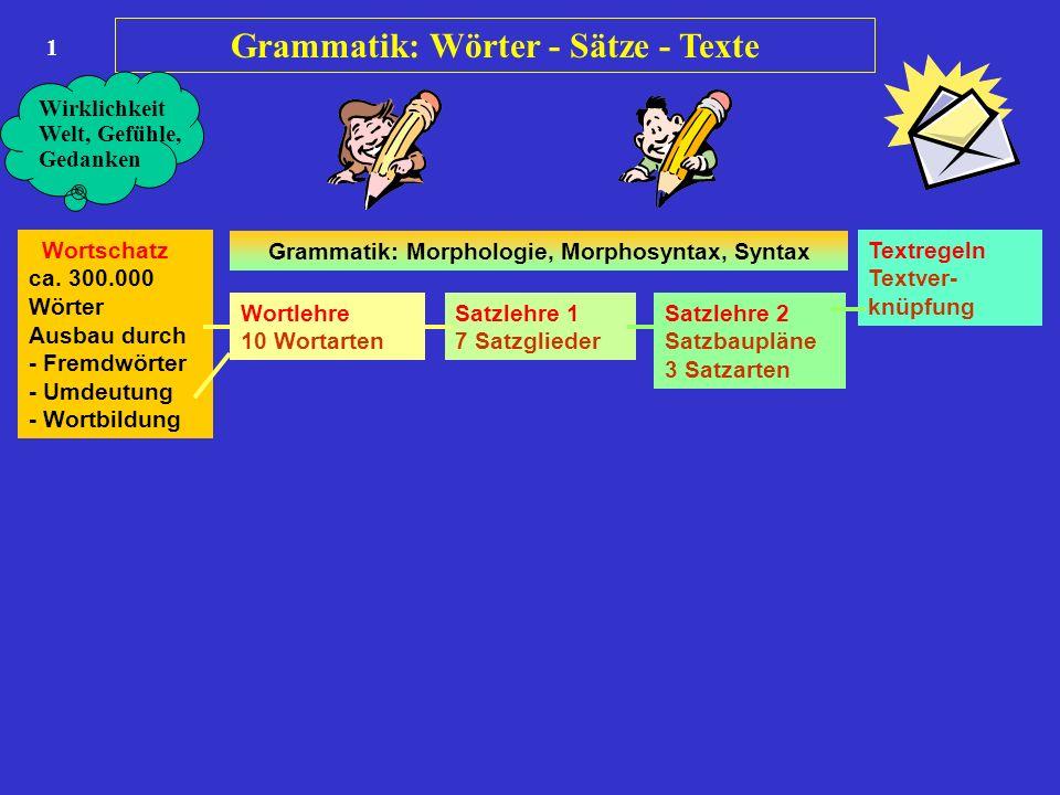 Grammatik: Wörter - Sätze - Texte 1 Wortschatz ca. 300.000 Wörter Ausbau durch - Fremdwörter - Umdeutung - Wortbildung Wortlehre 10 Wortarten Satzlehr