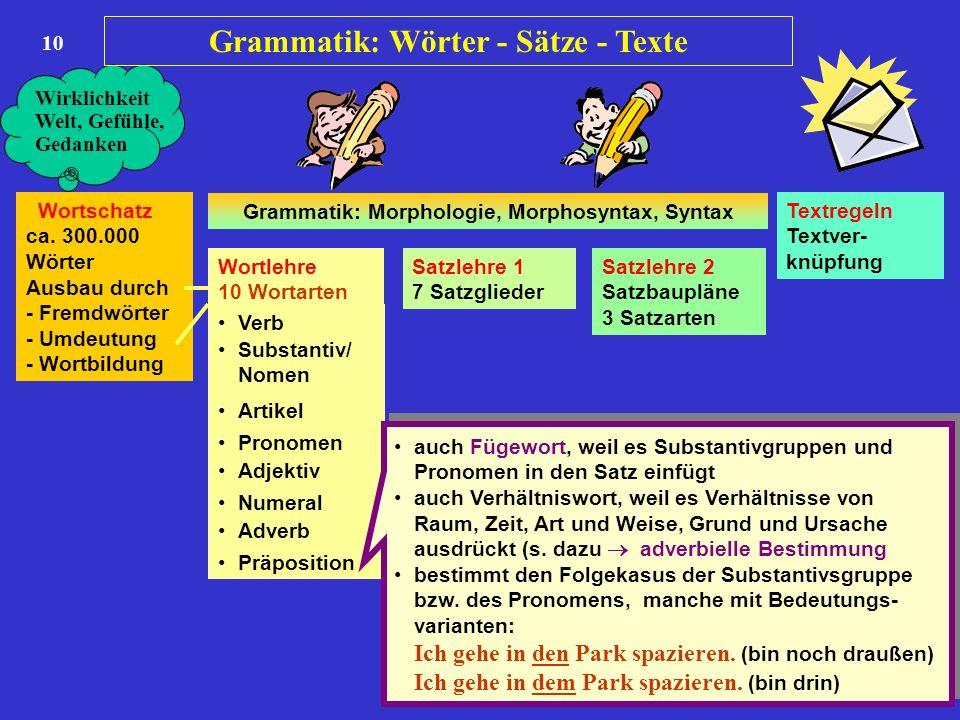 10 Wortschatz ca. 300.000 Wörter Ausbau durch - Fremdwörter - Umdeutung - Wortbildung Wortlehre 10 Wortarten Satzlehre 1 7 Satzglieder Satzlehre 2 Sat