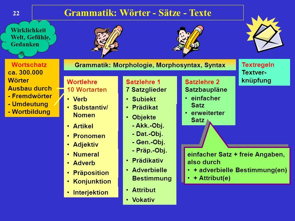 22 Wortschatz ca. 300.000 Wörter Ausbau durch - Fremdwörter - Umdeutung - Wortbildung Wortlehre 10 Wortarten Satzlehre 1 7 Satzglieder Satzlehre 2 Sat