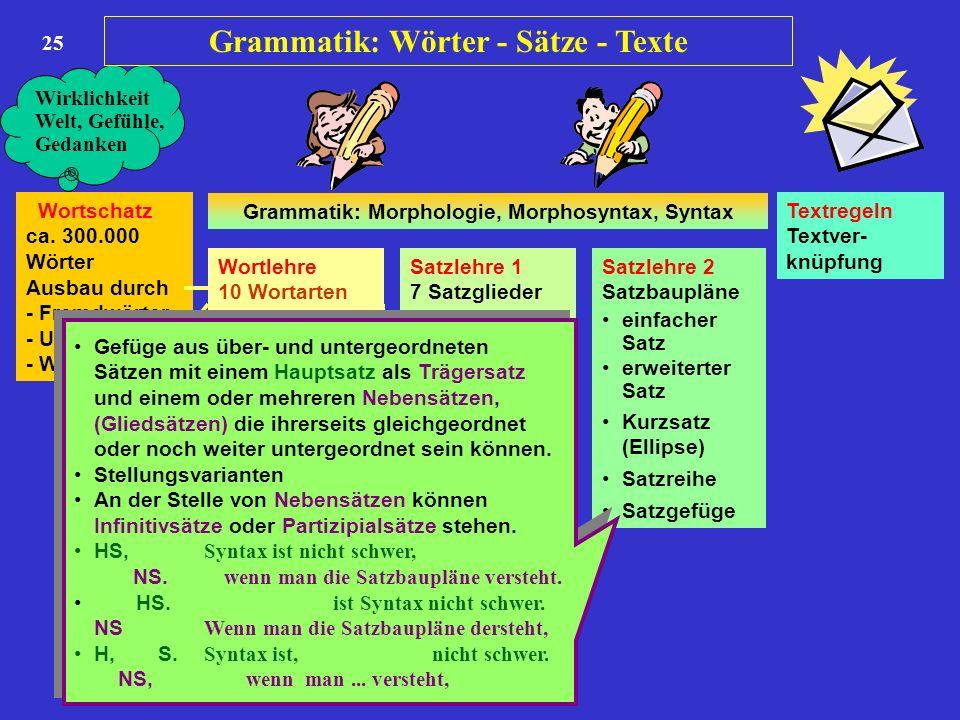 25 Wortschatz ca. 300.000 Wörter Ausbau durch - Fremdwörter - Umdeutung - Wortbildung Wortlehre 10 Wortarten Satzlehre 1 7 Satzglieder Satzlehre 2 Sat