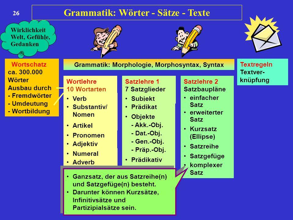 26 Wortschatz ca. 300.000 Wörter Ausbau durch - Fremdwörter - Umdeutung - Wortbildung Wortlehre 10 Wortarten Satzlehre 1 7 Satzglieder Satzlehre 2 Sat