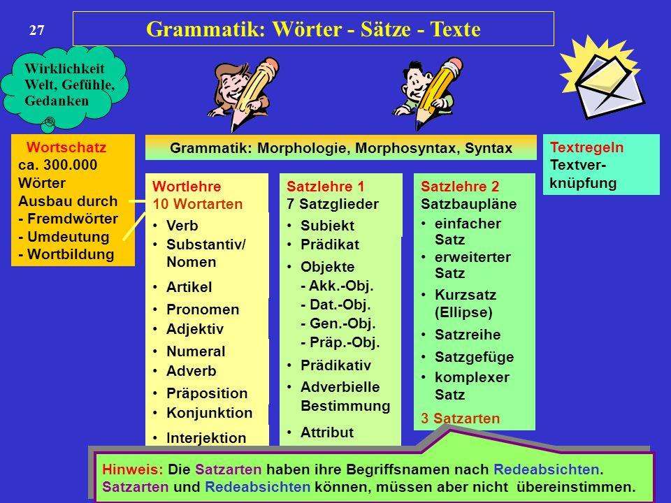 27 Wortschatz ca. 300.000 Wörter Ausbau durch - Fremdwörter - Umdeutung - Wortbildung Wortlehre 10 Wortarten Satzlehre 1 7 Satzglieder Satzlehre 2 Sat