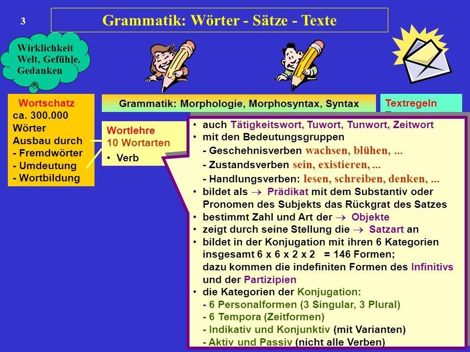 3 Wortschatz ca. 300.000 Wörter Ausbau durch - Fremdwörter - Umdeutung - Wortbildung Wortlehre 10 Wortarten Satzlehre 1 7 Satzglieder Satzlehre 2 Satz