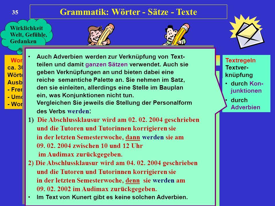 35 Wortschatz ca. 300.000 Wörter Ausbau durch - Fremdwörter - Umdeutung - Wortbildung Wortlehre 10 Wortarten Satzlehre 1 7 Satzglieder Satzlehre 2 Sat