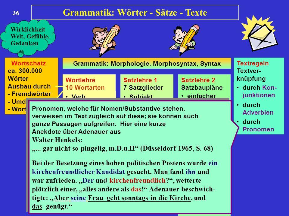 36 Wortschatz ca. 300.000 Wörter Ausbau durch - Fremdwörter - Umdeutung - Wortbildung Wortlehre 10 Wortarten Satzlehre 1 7 Satzglieder Satzlehre 2 Sat