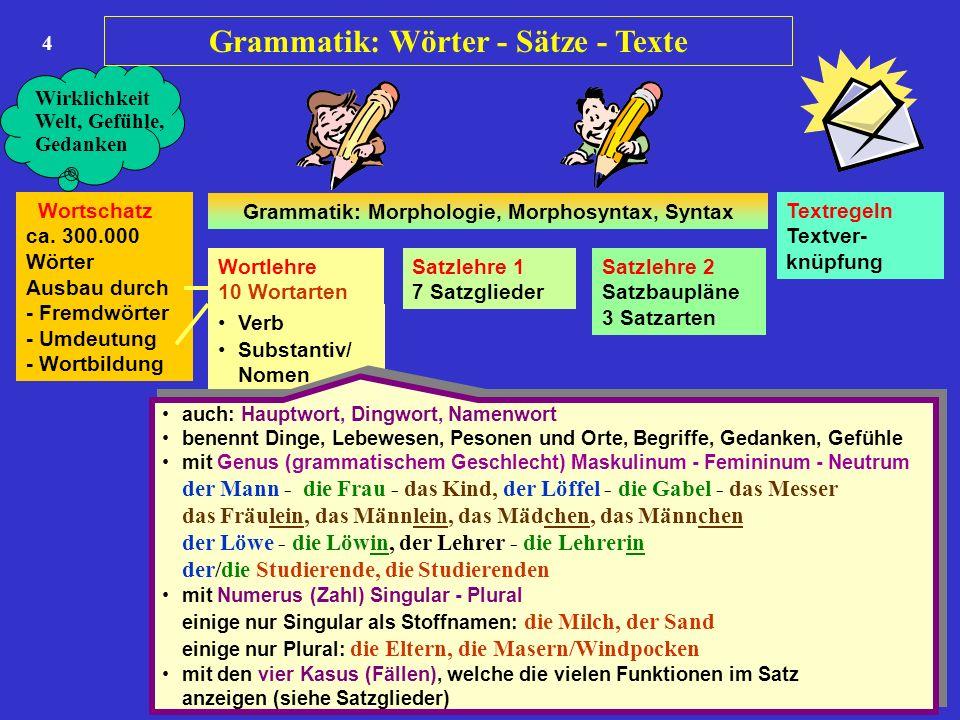 4 Wortschatz ca. 300.000 Wörter Ausbau durch - Fremdwörter - Umdeutung - Wortbildung Wortlehre 10 Wortarten Satzlehre 1 7 Satzglieder Satzlehre 2 Satz