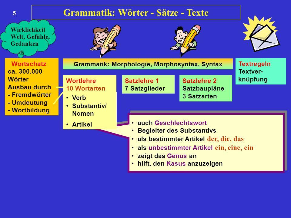 5 Wortschatz ca. 300.000 Wörter Ausbau durch - Fremdwörter - Umdeutung - Wortbildung Wortlehre 10 Wortarten Satzlehre 1 7 Satzglieder Satzlehre 2 Satz