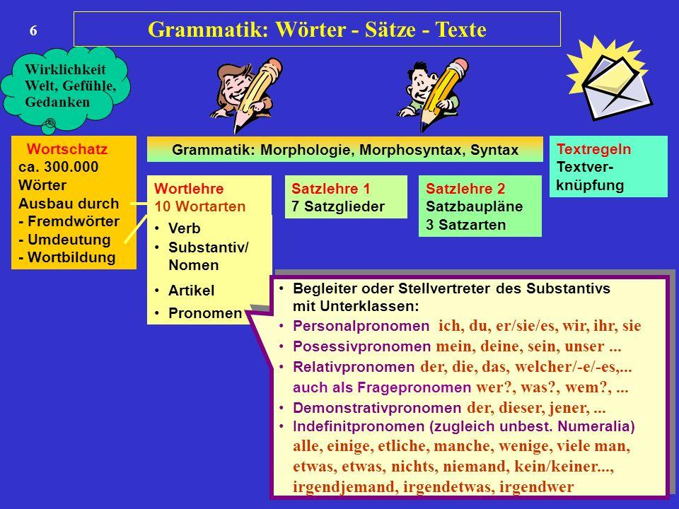 6 Wortschatz ca. 300.000 Wörter Ausbau durch - Fremdwörter - Umdeutung - Wortbildung Wortlehre 10 Wortarten Satzlehre 1 7 Satzglieder Satzlehre 2 Satz