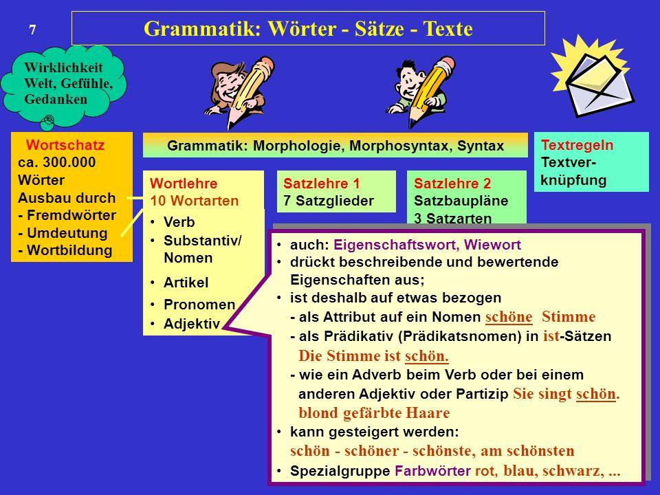 7 Wortschatz ca. 300.000 Wörter Ausbau durch - Fremdwörter - Umdeutung - Wortbildung Wortlehre 10 Wortarten Satzlehre 1 7 Satzglieder Satzlehre 2 Satz