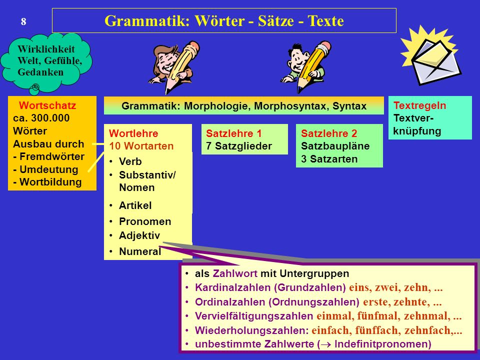 8 Wortschatz ca. 300.000 Wörter Ausbau durch - Fremdwörter - Umdeutung - Wortbildung Wortlehre 10 Wortarten Satzlehre 1 7 Satzglieder Satzlehre 2 Satz