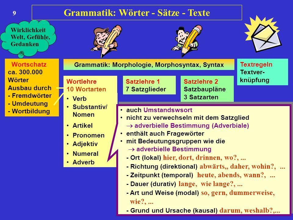 9 Wortschatz ca. 300.000 Wörter Ausbau durch - Fremdwörter - Umdeutung - Wortbildung Wortlehre 10 Wortarten Satzlehre 1 7 Satzglieder Satzlehre 2 Satz