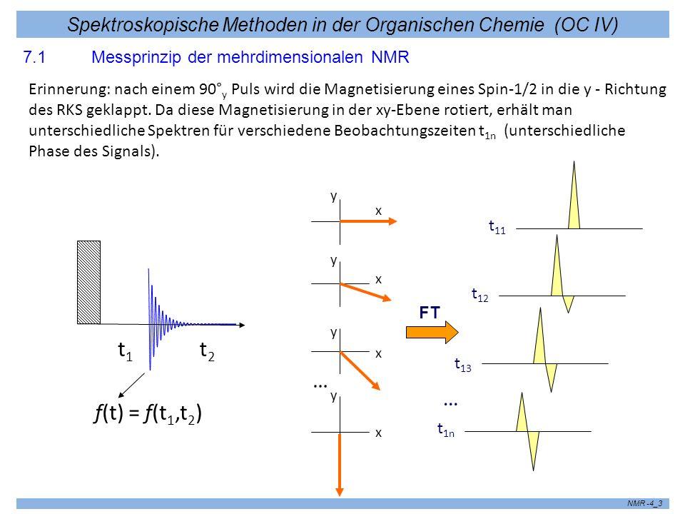 Spektroskopische Methoden in der Organischen Chemie (OC IV) NMR -4_3 7.1 Messprinzip der mehrdimensionalen NMR Erinnerung: nach einem 90° y Puls wird