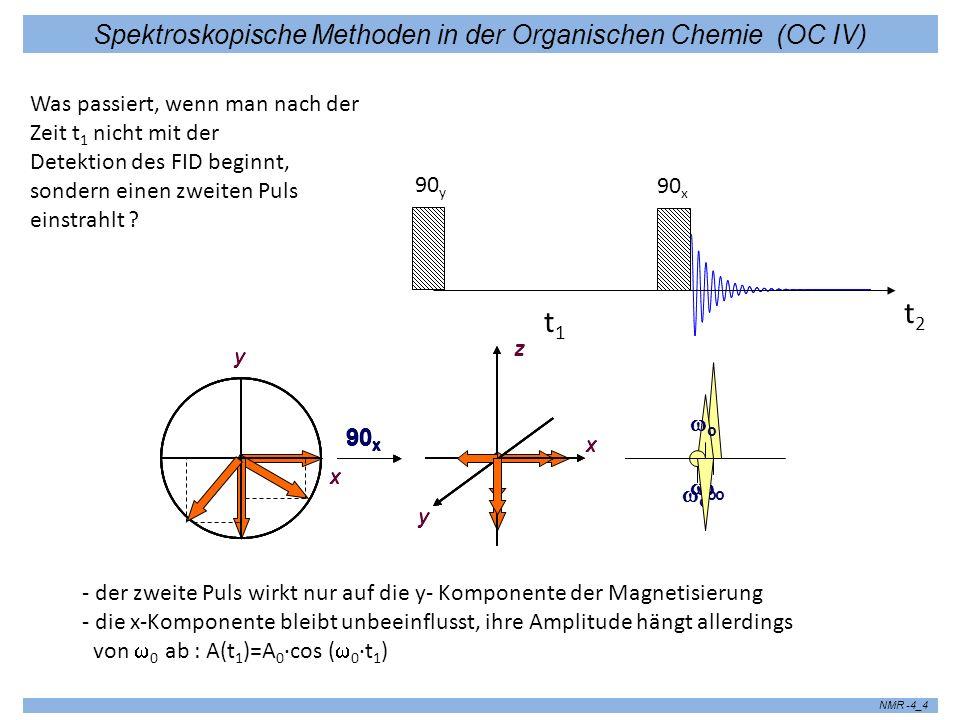 Spektroskopische Methoden in der Organischen Chemie (OC IV) NMR -4_4 Was passiert, wenn man nach der Zeit t 1 nicht mit der Detektion des FID beginnt,