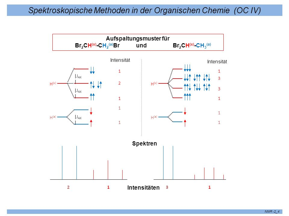 Spektroskopische Methoden in der Organischen Chemie (OC IV) NMR -2_4 Aufspaltungsmuster für Br 2 CH (x) -CH 2 (a) Br und Br 2 CH (x) -CH 3 (a) |J AX |