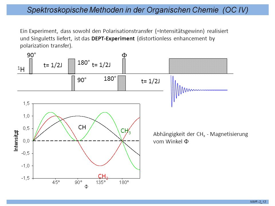 Spektroskopische Methoden in der Organischen Chemie (OC IV) NMR -3_13 1H1H 90° 180° 90° 180° t= 1/2J Ein Experiment, dass sowohl den Polarisationstransfer (=Intensitätsgewinn) realisiert und Singuletts liefert, ist das DEPT-Experiment (distortionless enhancement by polarization transfer).