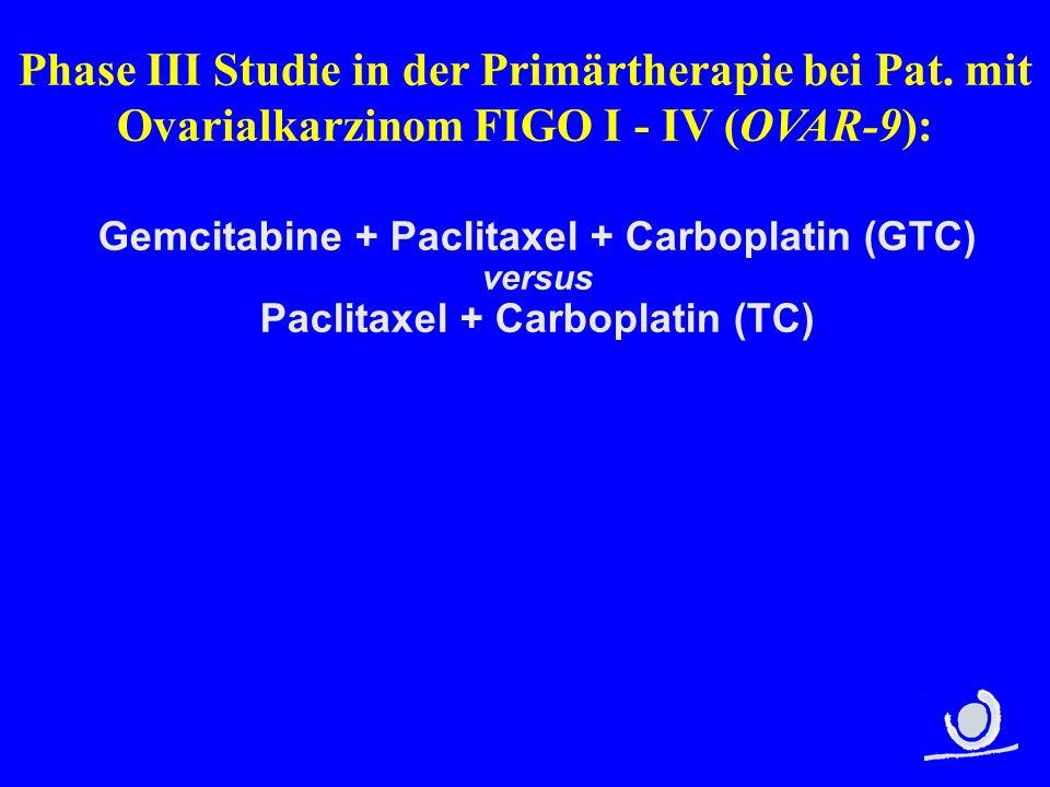 Protokoll OVAR-9 RANDOMISATIONRANDOMISATION q 21 x 6 Strata: J FIGO/Tu-rest FIGO I - II A FIGO II B- III + Tu-rest < 1 cm FIGO IV or Tu-rest > 1 cm J Operation Intervall-OP geplant j/n J Zentrum Paclitaxel 175 mg/m² 3 h iv Carboplatin AUC 5 iv q 21 x 6 Gemcitabine 800 mg/m² d1+8 iv Paclitaxel 175 mg/m² 3 h iv Carboplatin AUC 5 iv