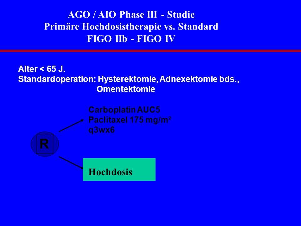 Hochdosisstudie der AGO Cyclophosphamid 3 g/m² Pacitaxel 250 mg/m² Cyclophosphamid 3 g/m² Paclitaxel 250 mg/m² Carboplatin AUC 20 Paclitaxel 250 mg/m² Carboplatin AUC 20 Paclitaxel 250 mg/m² Carboplatin AUC 20 Melphalan 140 mg/m² Filgrastim Stamm- zellen Filgrastim