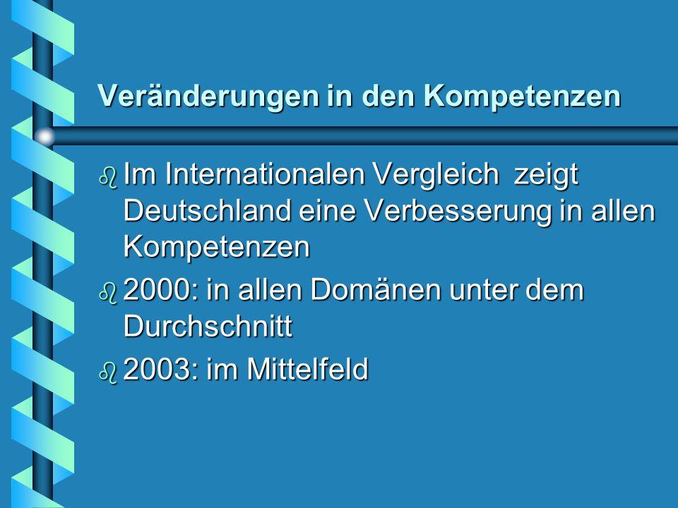 Veränderungen in den Kompetenzen b Im Internationalen Vergleich zeigt Deutschland eine Verbesserung in allen Kompetenzen b 2000: in allen Domänen unter dem Durchschnitt b 2003: im Mittelfeld