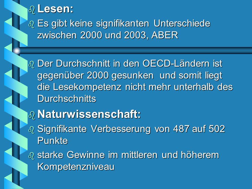 Lesen: Lesen: b Es gibt keine signifikanten Unterschiede zwischen 2000 und 2003, ABER b Der Durchschnitt in den OECD-Ländern ist gegenüber 2000 gesunken und somit liegt die Lesekompetenz nicht mehr unterhalb des Durchschnitts Naturwissenschaft: Naturwissenschaft: b Signifikante Verbesserung von 487 auf 502 Punkte b starke Gewinne im mittleren und höherem Kompetenzniveau